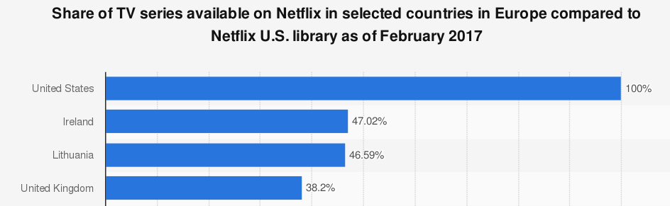 American ans UK Netflix libarary number of TV Shows stats