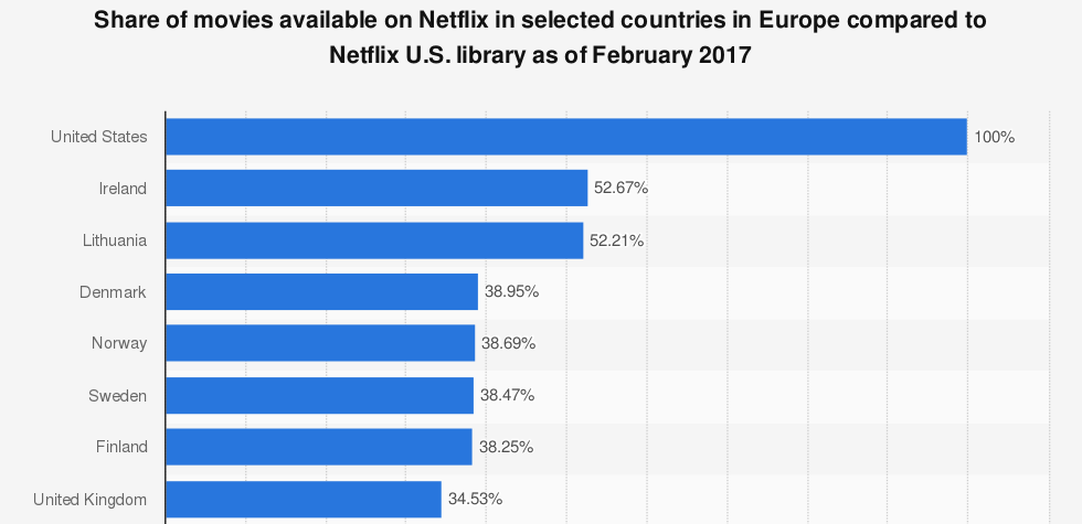 US Netflix and UK Netflix movies stats