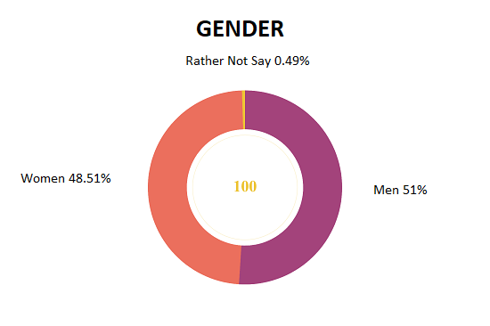 gender wise netflix viewers