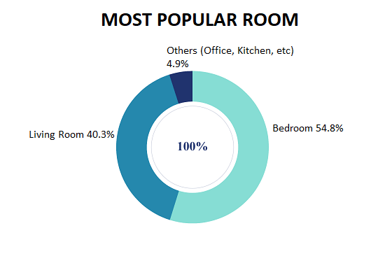 Most popular room to watch netflix