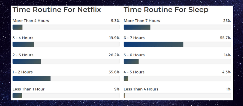How long do people watch netflix